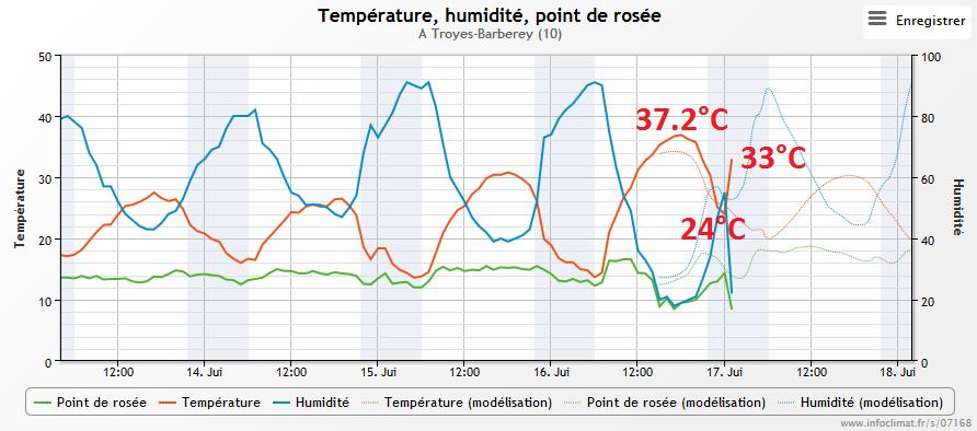 Forte chaleur et orages chaleur canicule orages bulletins sp ciaux infoclimat - Coup de chaleur wikipedia ...